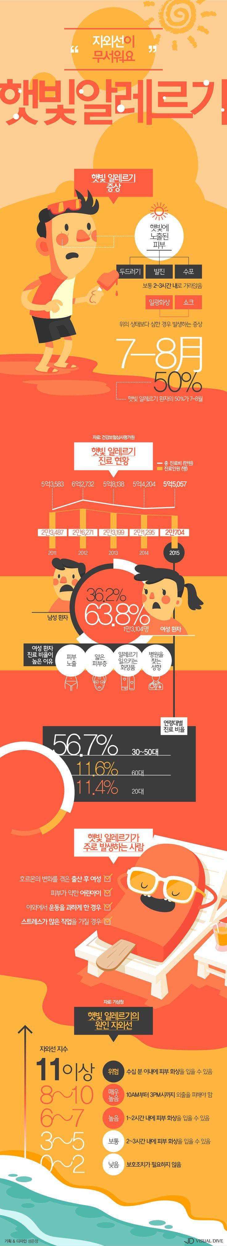 물놀이 후 화끈거리는 피부…나도 혹시 햇빛 알레르기? [인포그래픽] #sunlight / #Infographic ⓒ 비주얼다이브 무단…