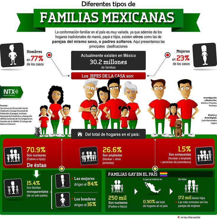 La configuración tradicional de la familia: mamá, papá e hijos, se ha modificado. Ahora hay papás solteros, mamás solteras y parejas del mismo sexo.
