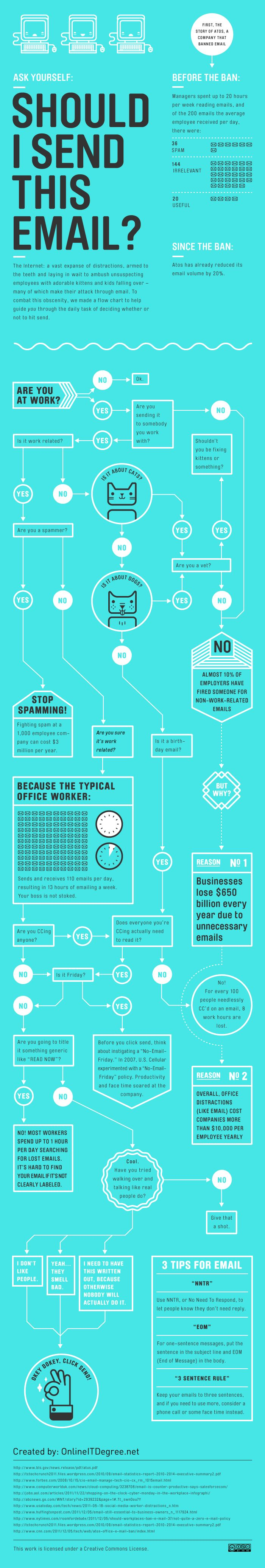 Should I send this email? Interesting facts about the amount of emails we see on a daily basis.
