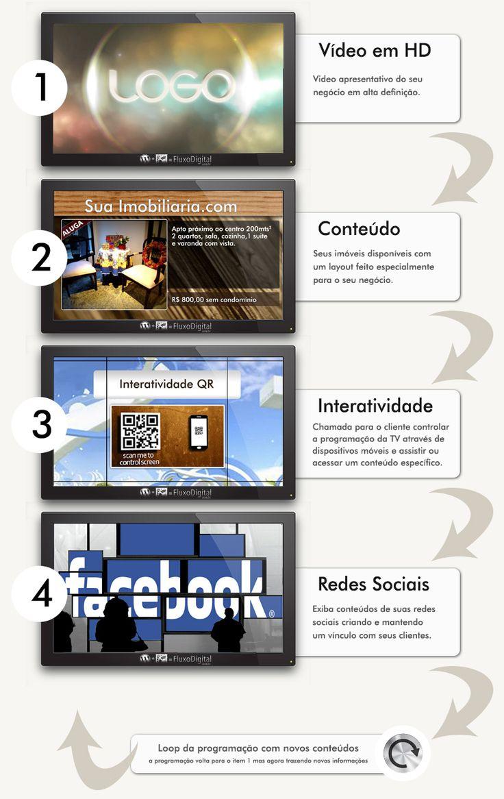TV Vitrine Interativa Imobiliária integrada com Site - Fluxo Digital