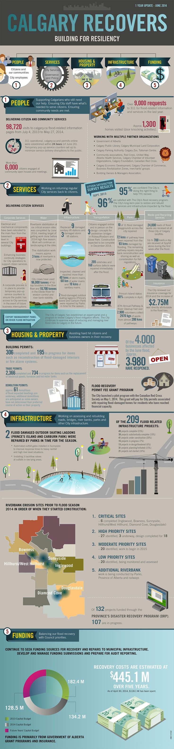 The City of Calgary - Calgary flood 2013 infographic - One year later