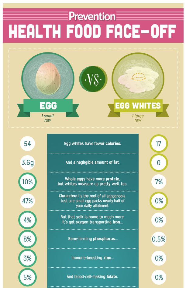 Which is Healthier: Eggs vs Egg Whites