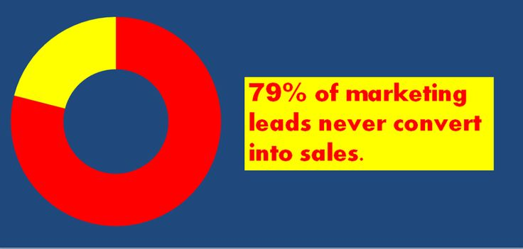 Why marketers need to focus seriously on their Lead Nurturing program.