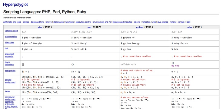 Hyperpolyglot / a table comparing scripting languages, PHP, Perl, Python, Ruby