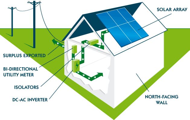 Pros and Cons of Solar Energy for Home - Reasons for Using Solar Energy for Home - Why Should I Use Solar Energy for Home? #solarenergyprosandcons