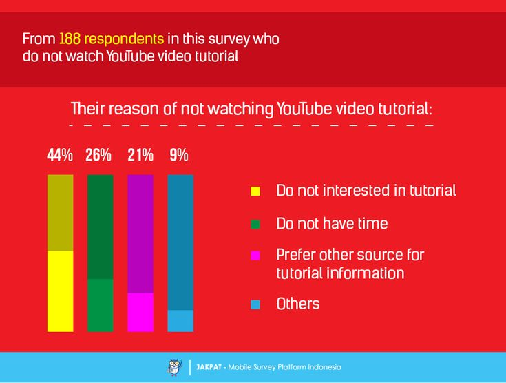 Learn from YouTube: How Do You Watch YouTube Video Tutorial? - Survey Report…