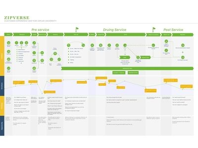 Customer Journey Map of Zipcar University