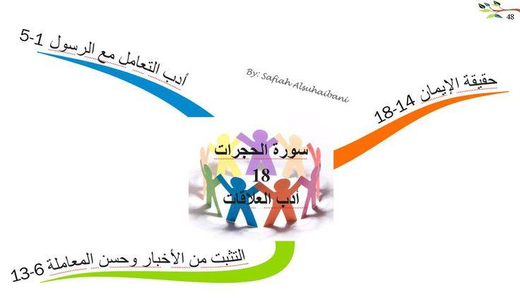 الخرائط الذهنية لسور القرآن الكريم سورة الحجرات Mind Map Map Quran
