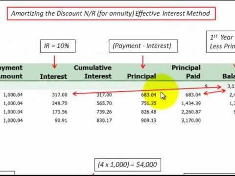 25+ unique Amortization schedule ideas on Pinterest Mortgage - mortgage amortization calculator