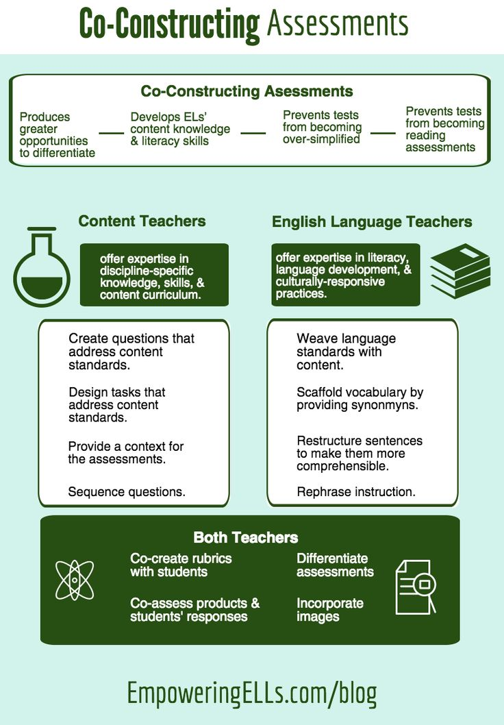 Prevent your assessments from becoming literacy tests. Learn how to work with content teachers to co-construct assessments & build in ELL scaffolds.