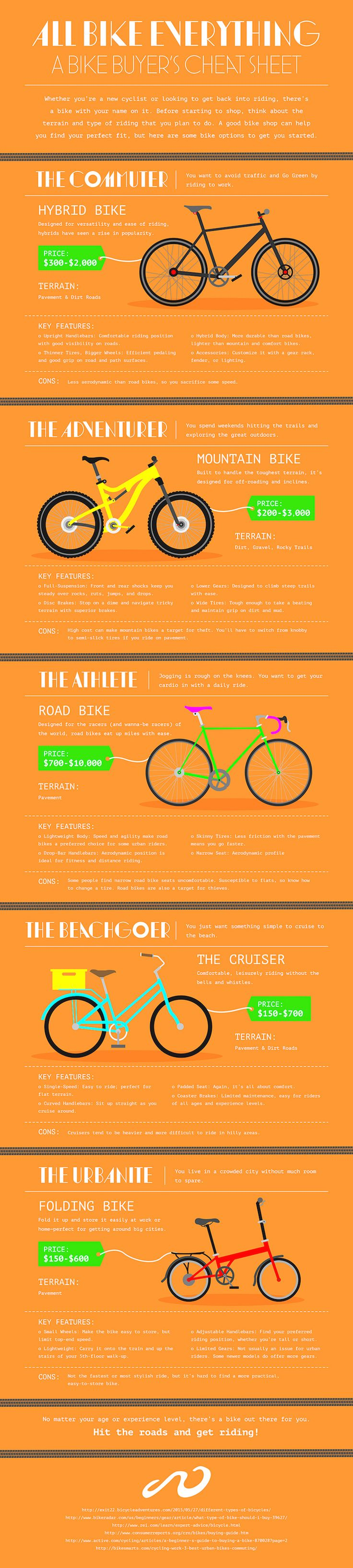 Bicycle Types: How to Find the Right Bike. A bike buyer's cheat sheet.