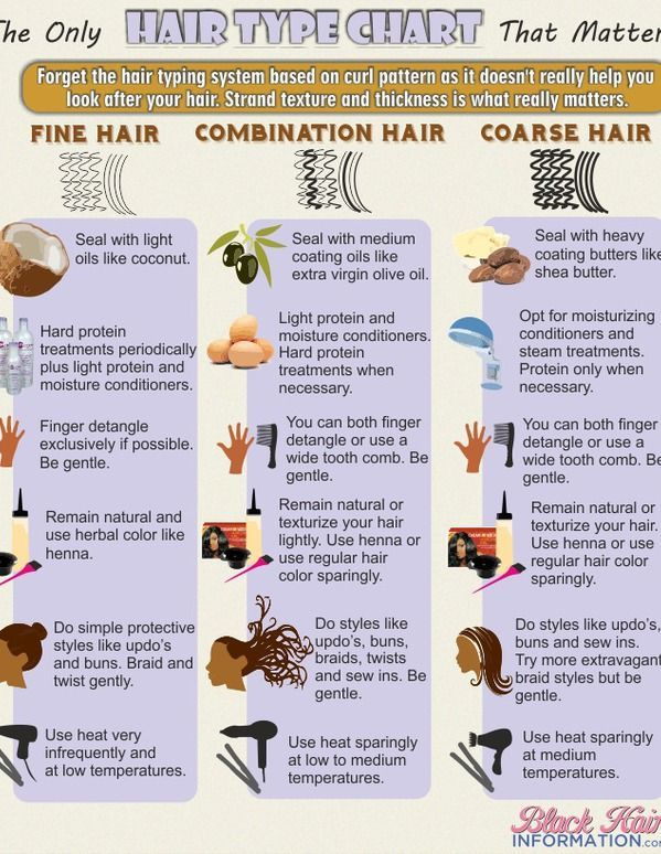 The only hair type chart that matters infographic-  Hmmm  What do you think?  By the way, my low porosity hair is fine with medium weight even though it is... DIY