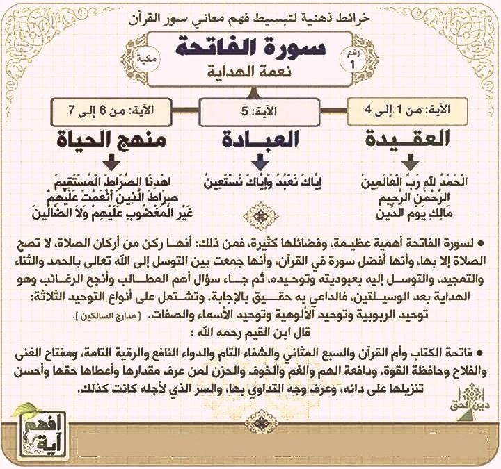 فهم سور القران Quran Bullet Journal Dating