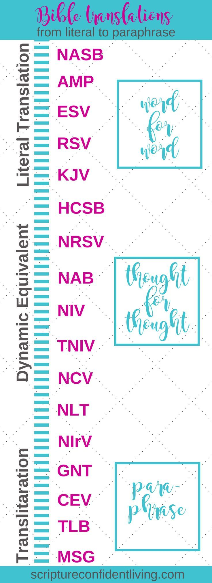 Bible translations from literal to dynamic equivalent to transliteration | Mini-Tip Monday infographic | Pick your Bible translation combo
