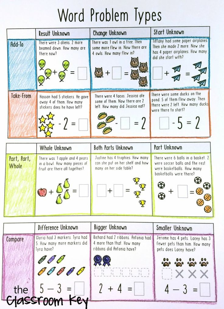 Building problem solving schema, a research-based approach for elementary math instruction, including a free tab book and chart