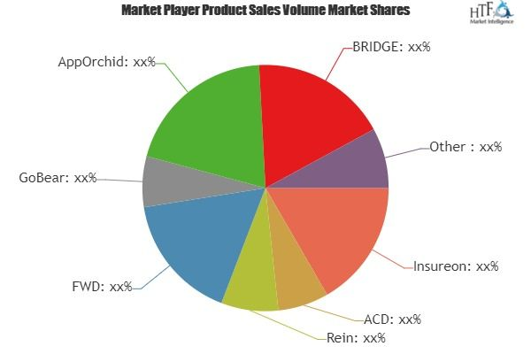 Insurtech Market To Witness A Pronounce Growth During 2025 Key Players Insureon Acd Rein Gobear Face Recognition System Sales And Marketing Marketing