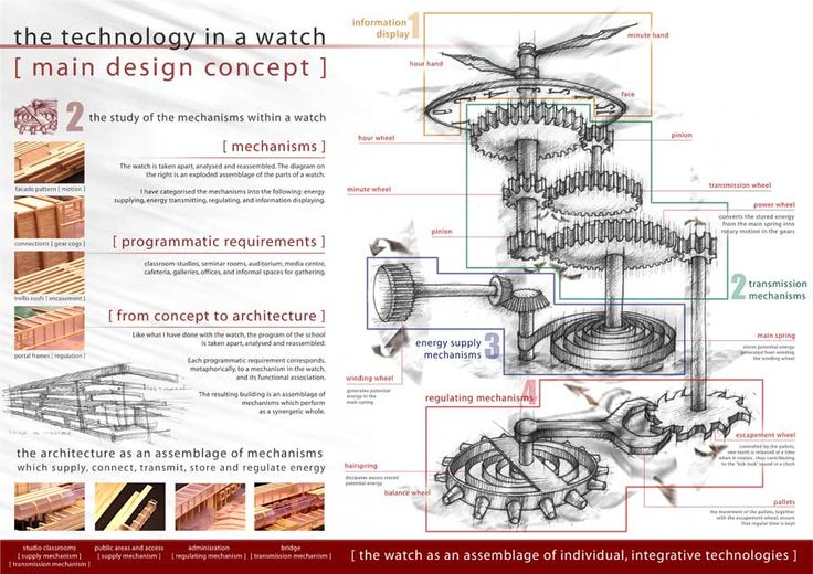 Watch diagram time pinterest watches for The concept of space in mamluk architecture