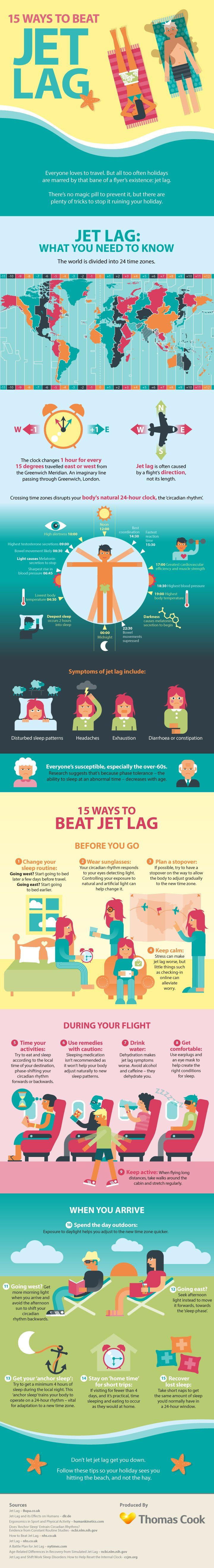 Traveling across time zones brings people to faraway destinations, but there's one huge downside: jet lag. Thomas Cook studied the phenomenon that leaves travelers exhausted and came up with an infographic that shows the best ways to beat jet lag. Some useful tips include wearing sunglasses to trick your body into thinking it's night, drinking water to stay hydrated, and keeping active. Compare hotel room prices for your destination at http://friendly-hotels.com