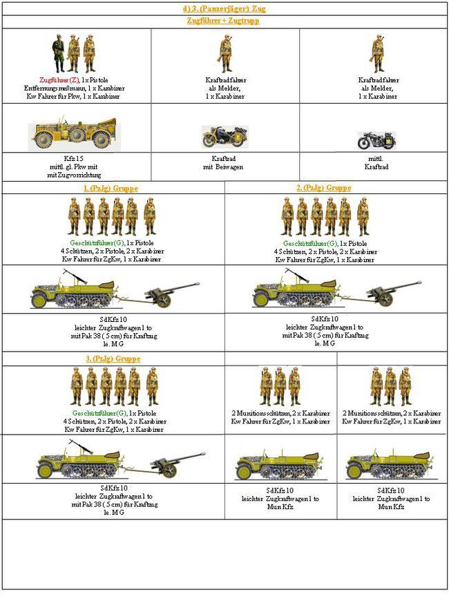 Best Military Organization Images On   Charts