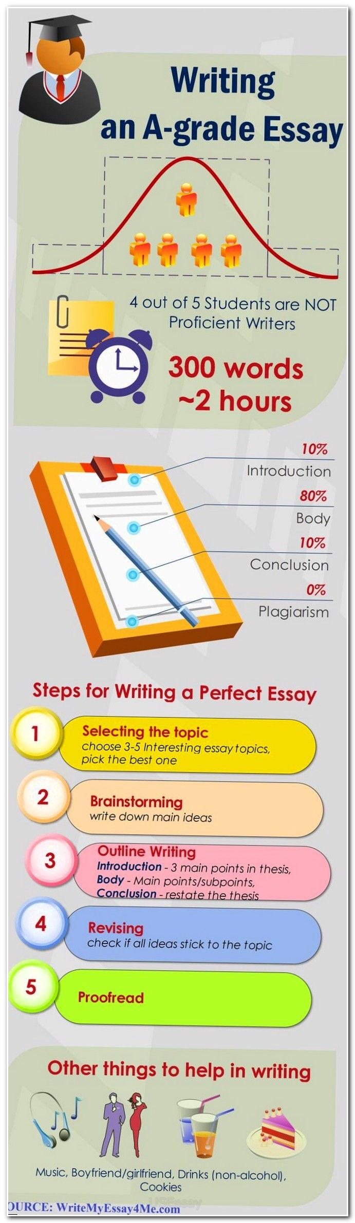 Help on essay writing good tips