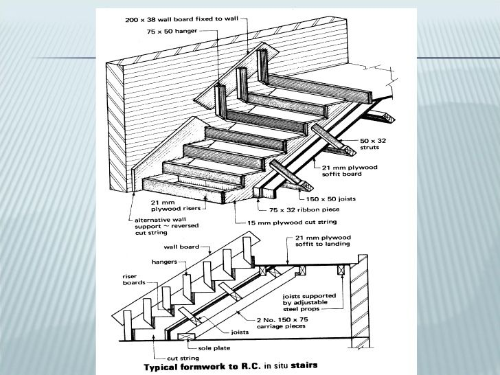 For Normal Works Cost Of Formwork Is About 30 40 Of The Concrete Cost For Special Works Cost Of F Concrete Cost Building Construction Construction