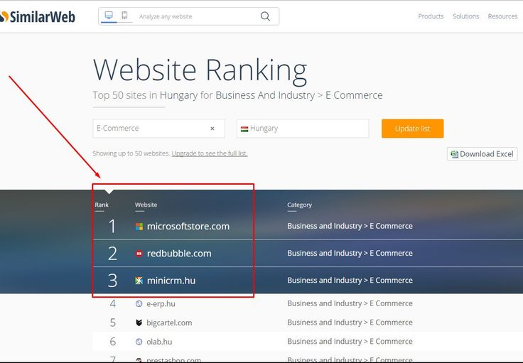 According to Similarweb these are the top 3 #eCommerce #companies in #Hungary