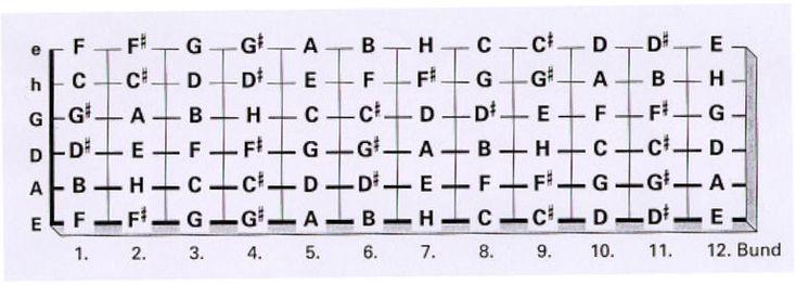 Grifftabelle E-Bass / Gitarre