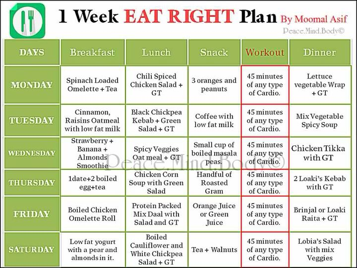 1 week Eat Right Diet Plan