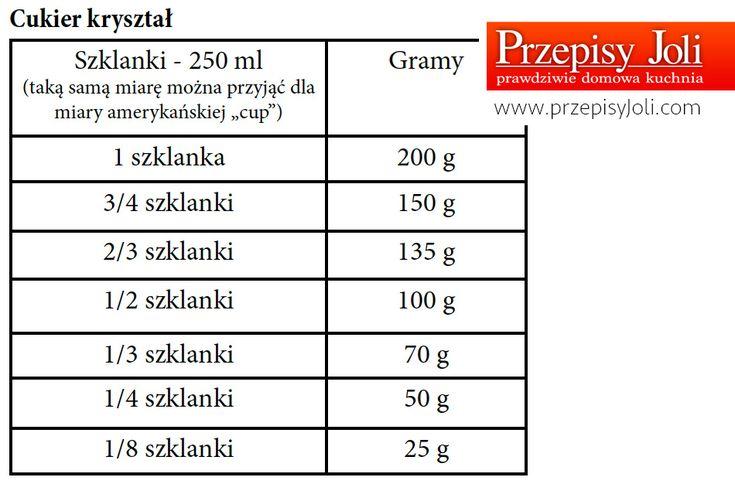 tabela przeliczania cukru