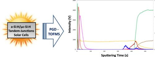 #Talanta: Characterization of thin film tandem solar cells by radiofrequency pulsed glow discharge – Time of flight mass spectrometry