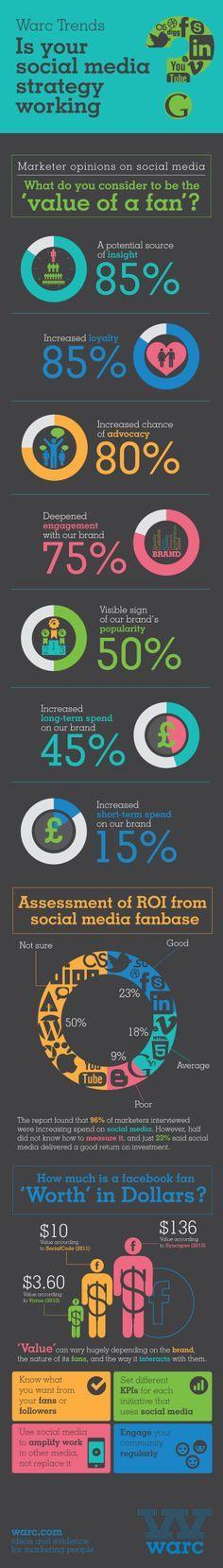Value of a Fan #social media