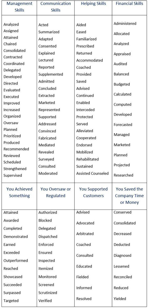 Action Words To Use In A Resume Brilliant Jobscoop Would Also Add To Qualify Your Experiencefor Example .