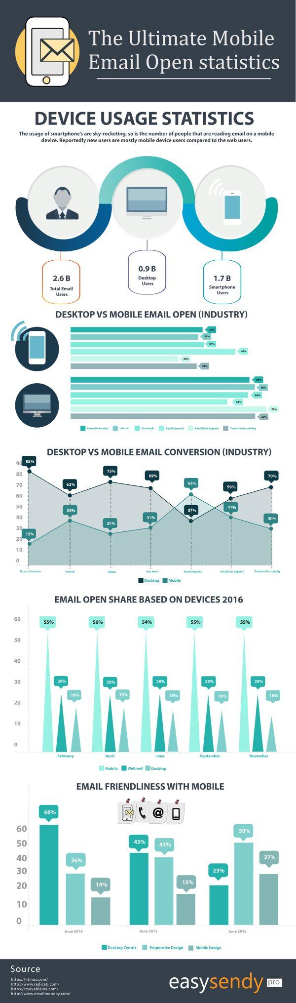 89 best Email Marketing images on Pinterest | Digital marketing ...