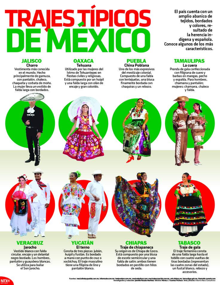 El país cuenta con un amplio abanico de tejidos, bordados y colores . Conoce algunos de los más característicos. #Infographic