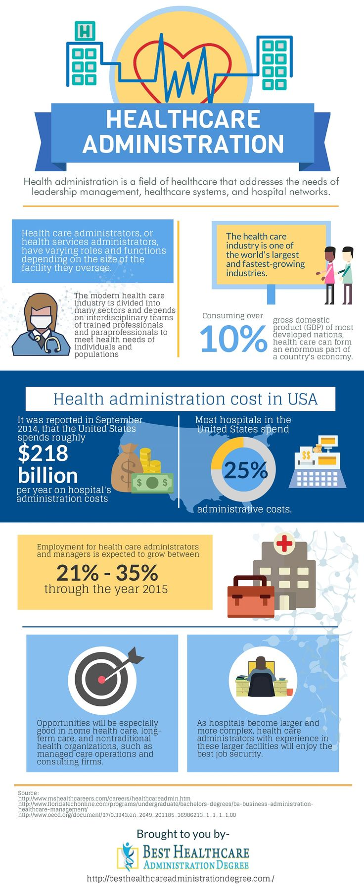 Health administration is a field of healthcare that addresses the needs of leadership management, healthcare systems, and hospital networks. If you want to know more about the leadership and general management of hospitals or hospital networks or healthcare systems, these places can help.