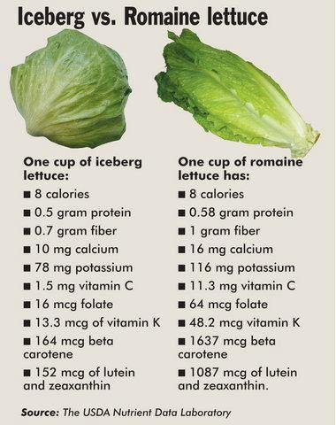 What should you eat? The nutritional differences between iceberg lettuce and romaine lettuce. This chart should help you decide between the two lettuces. #Fitness Matters