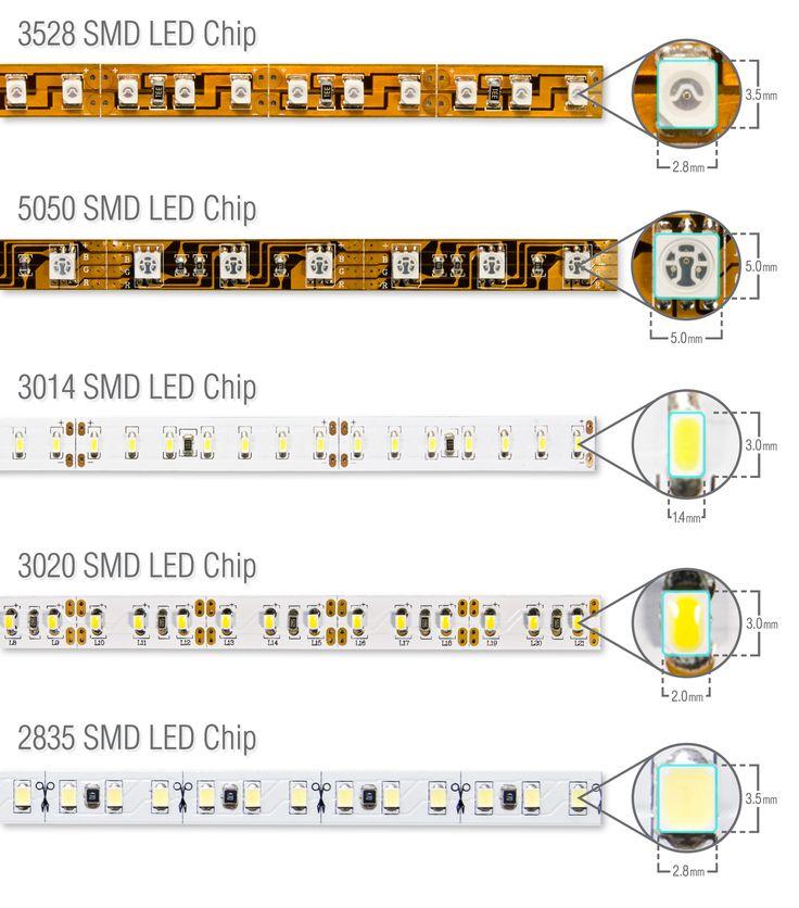 comparación de chips de tiras led