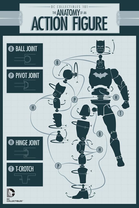 DC Collectibles 101: Anatomy of an Action Figure