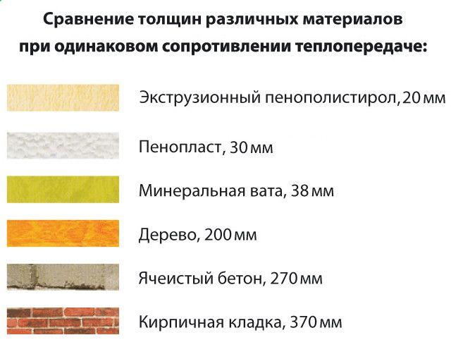 подбор материалов для утепления