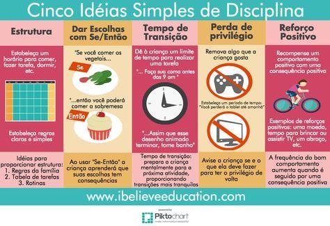 Cinco Idéias de Disciplina Para Usar com as Crianças ibelieveeducationibelieveeducation