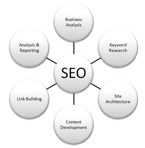 Simple SEO Techniques. Most of the steps that we take to optimize your web site