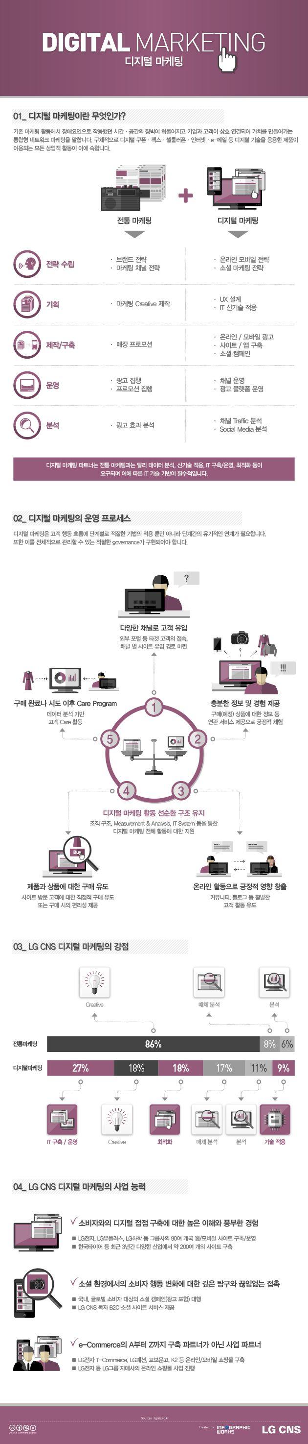 [Infographic] 디지털 마케팅에 관한 인포그래픽