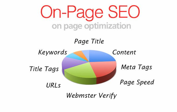 perform onpage seo while settling ordering issues by seanebmacs