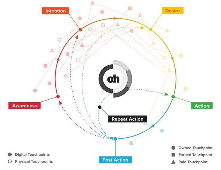 Datalicious OptimaHub for CMOs: OPTIMIZE CUSTOMER JOURNEY TO CONVERSION