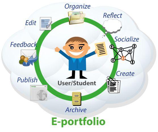 Cuaderno de analecum: E-POTFOLIOS como herramienta de EVALUACIÓN Por Ana Lecumberri Chueca