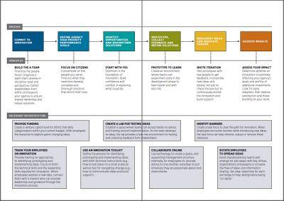 Design Thinking em Governo: abrem-se os caminhos ~ inovação em governo