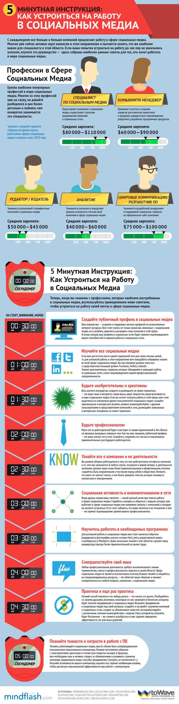 Инфографика: как устроиться на работу в социальных медиа