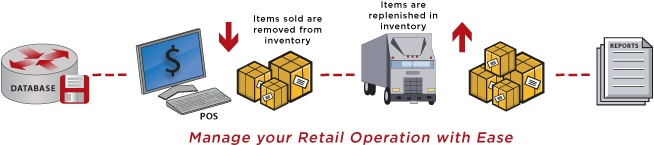 With real-time Command Retail, retailers maintain tight control over their supply chain to ensure lower operating costs and improved turn-around-time. Retailers always know the up-to-the minute status and location of their inventories and can easily manage and track merchandise, transfers, vendors,employees, transportation,distribution center/warehouse activity and allocations. Also, retailers can use Celerant's internal communications system to relay important information to users at…