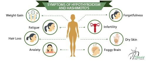 Hypothyroidism Symptoms and Signs -- Details can be found by clicking on the image.