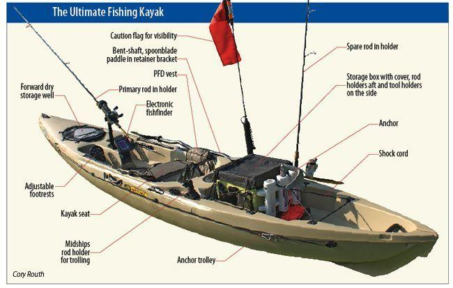 158 best projekt t inspirace z webu images on pinterest for Kayak accessories for fishing